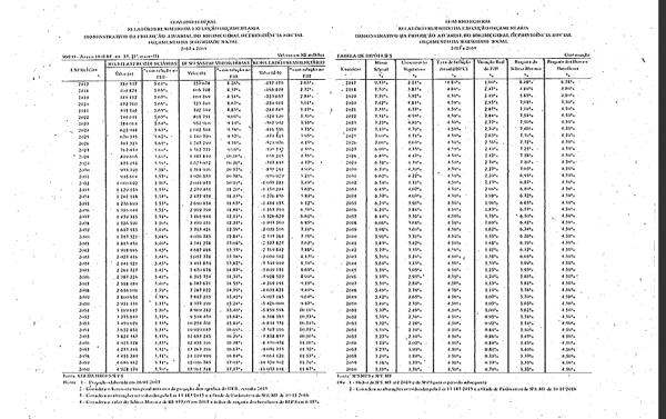 Fragmento de um dos avisos ministeriais enviados à Comissão; a tabela reproduzida no documento é ilegível.